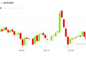 ビットコインは底を打ったか?──機関投資家は活発な動き【市場動向】