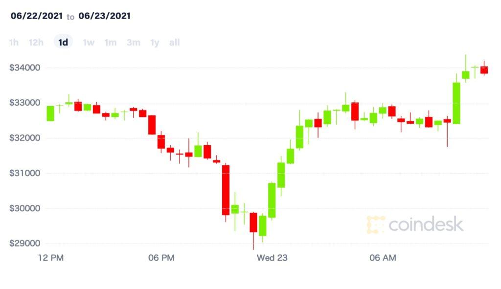 ビットコイン、3万ドルを回復──年初からまだ11%上昇【市場動向】
