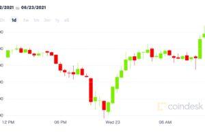 ビットコイン、3万ドルを回復──年初から11%高【市場動向】