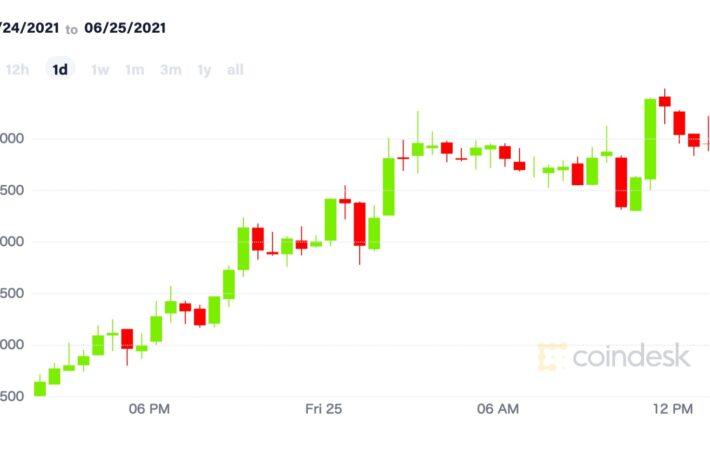 【市場動向】ビットコイン、3万5000ドル付近まで回復