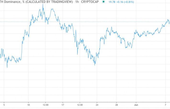 【市場動向】イーサリアムのドミナンス上昇、取引高は9日連続でビットコイン超え