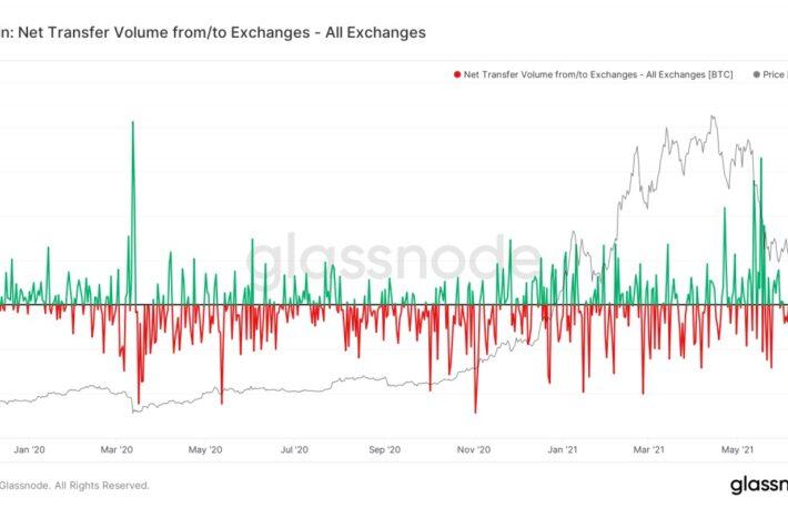 ビットコイン、強気シグナルか──取引所から移動が7カ月ぶりの高水準