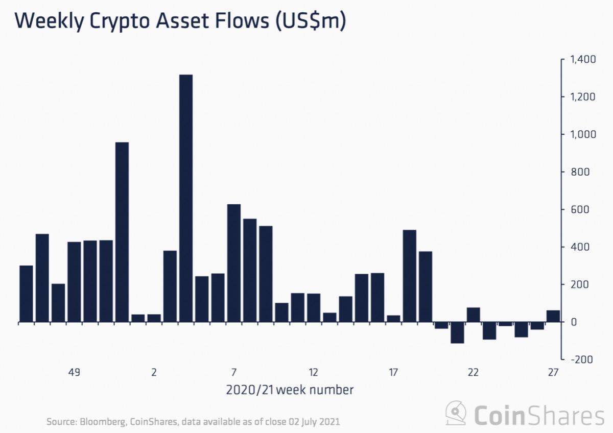 暗号資産ファンド、5週間ぶりの流入超