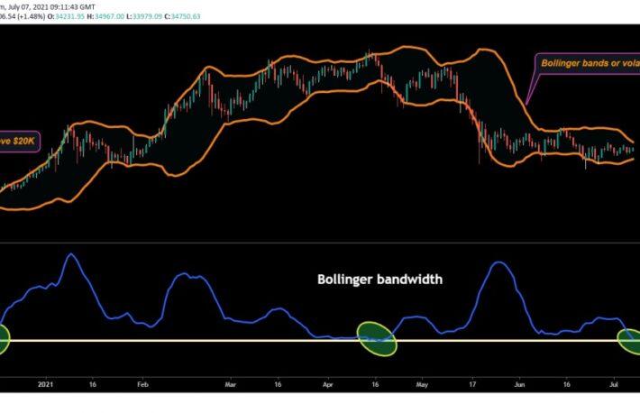 ビットコイン、レンジ相場は終了か:指標