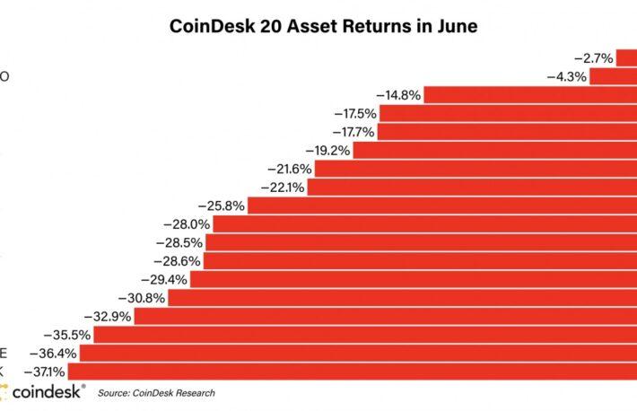 ビットコイン、6月は他の暗号資産を上回るパフォーマンス【市場動向】