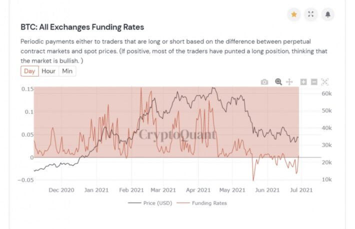 【市場動向】ビットコインは3万4000ドル割れ、弱気センチメントは薄まる