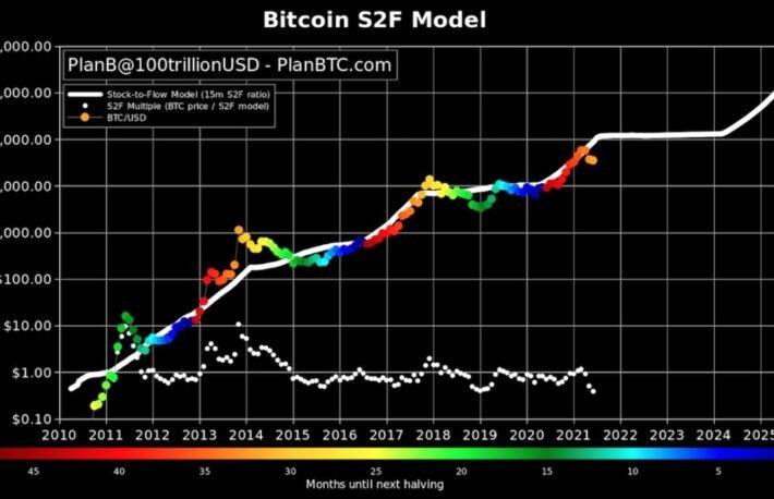 ビットコインの価格予測チャート、実際の価格から大幅に乖離