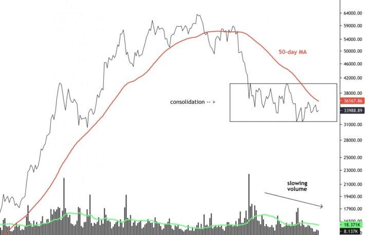 【市場動向】ビットコインは3万4000ドル前後で推移、方向感を探る動き──取引高は大幅低下