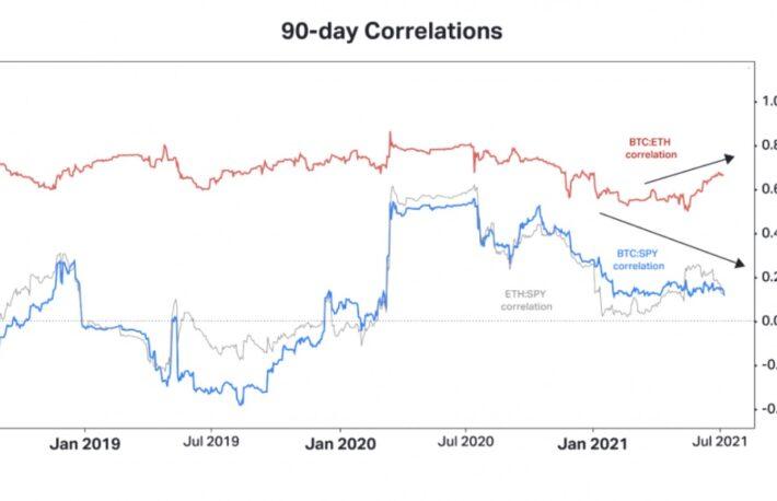 【市場動向】イーサリアム、ビットコインを上回るパフォーマンス