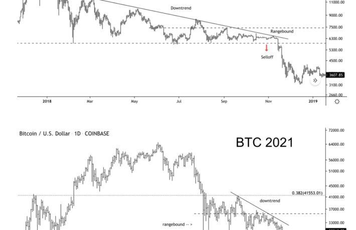 【市場動向】ビットコイン、2018年と類似か