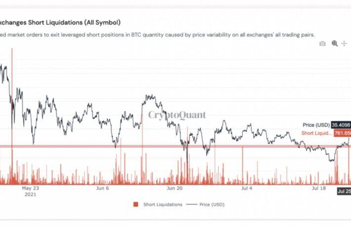 【市場動向】ビットコイン上昇、トレンドは反転したか──アマゾン、テザーのニュースで不安定な動き