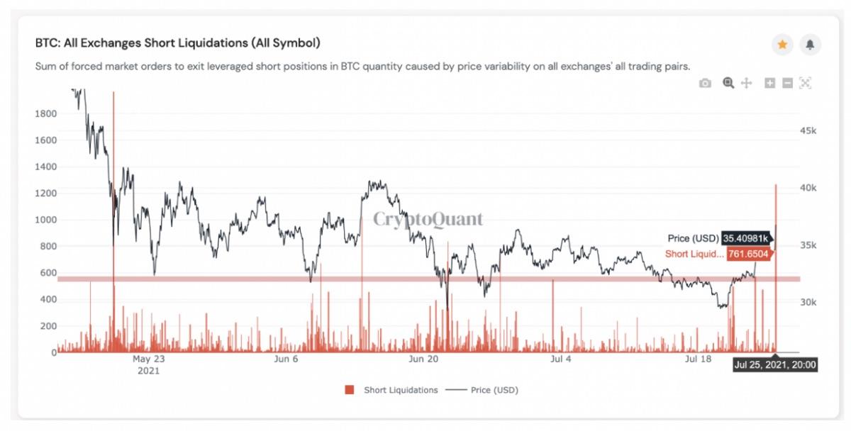 【市場動向】ビットコイン上昇、トレンドは反転したか──アマゾン、テザーのニュースで不安定な動きも