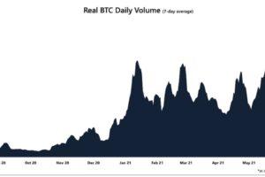 ビットコイン取引高、6月以来の高水準