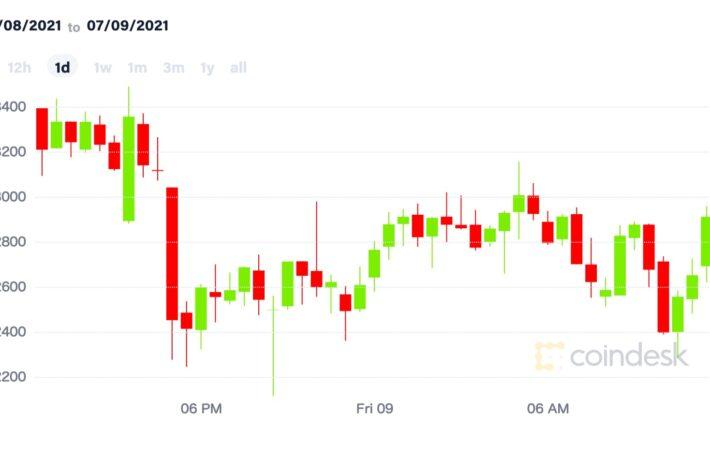 ビットコイン、3万3000ドルを割る展開【市場動向】