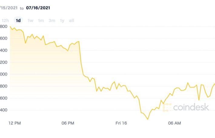 【市場動向】ビットコイン、一時3万1000ドル付近まで下落