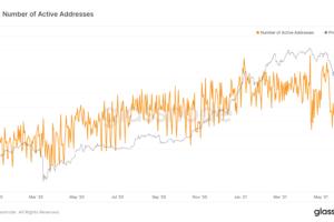 ビットコインのアクティブアドレス数、2020年4月以来の低水準