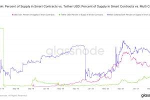 USDコイン、トロンでの流通量が1億ドルを突破──取引開始から1カ月弱