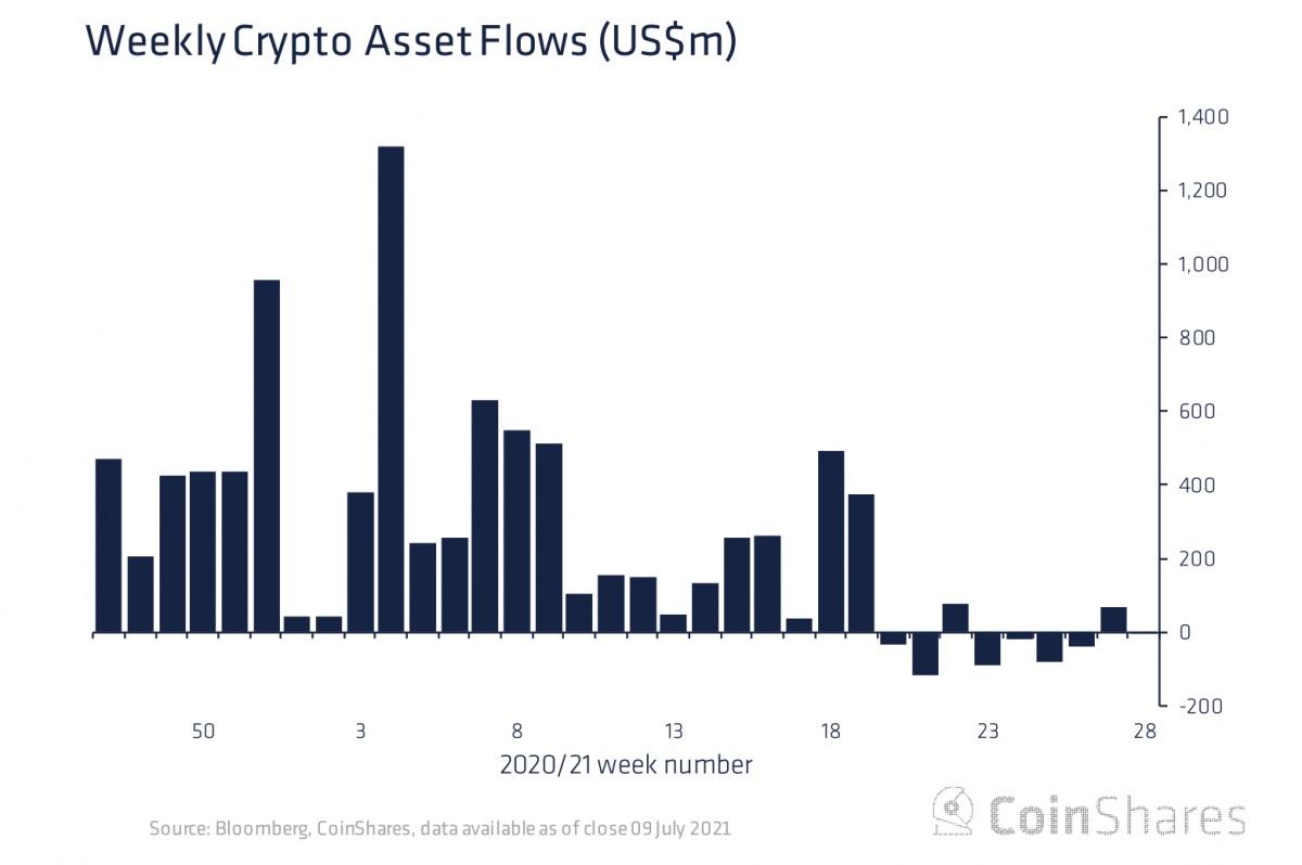 暗号資産ファンド、再び流出超に──前週から反転