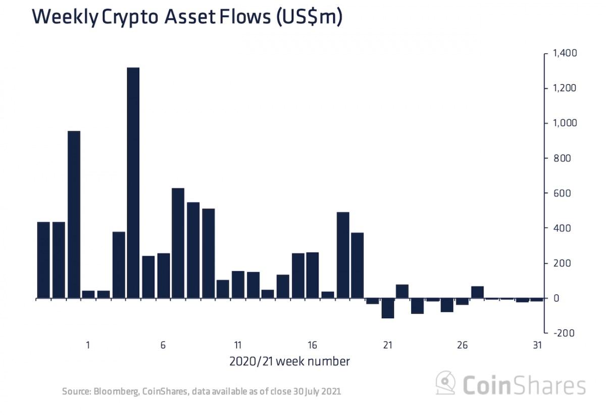 暗号資産ファンド、4週連続の流出超──価格上昇のなか利益確定の動き