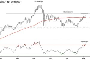 【市場動向】イーサリアム、アップデートでビットコインを超える上昇