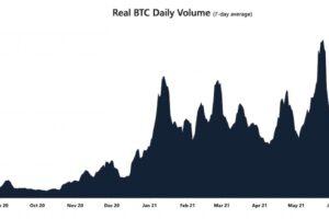 ビットコイン、取引高は回復せず──価格は弱含みか