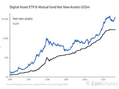 アルトコインファンドに資金流入、ビットコインは流出続く