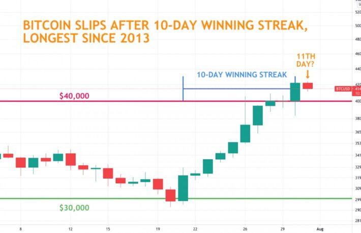 ビットコイン、10日連続上昇は2013年以来