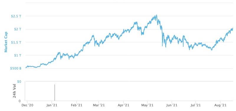 暗号資産の時価総額、2兆ドル超え──5月中旬以来