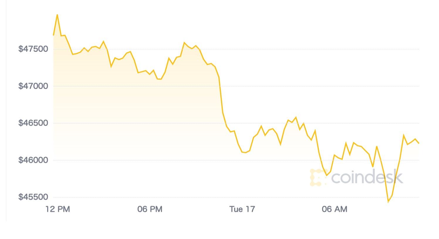 【市場動向】ビットコイン、価格上昇は一休みか