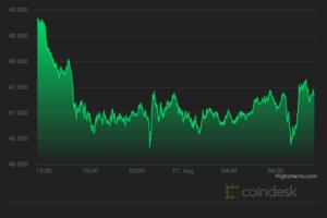【市場動向】ビットコイン、4万7000ドルに下落──クジラは利益確定の動き