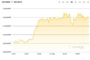 【市場動向】ビットコイン、500万円超え──200日移動平均線を上回る