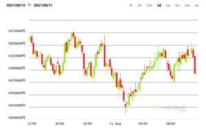【市場動向】ビットコイン下落、機関投資家は動きを活発化