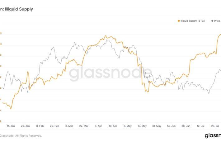 ビットコイン、先週は3カ月ぶりの急上昇──供給量逼迫は上昇サインか