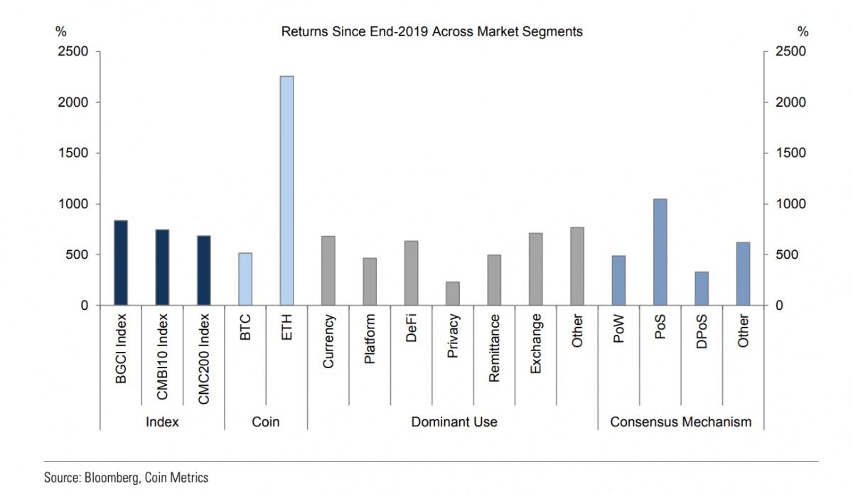 取引所トークンとPoS関連資産が好調:ゴールドマン・サックス