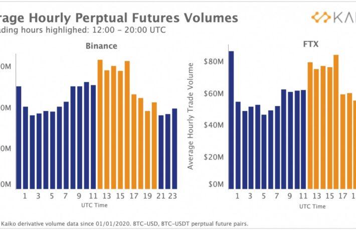 ビットコイン取引、中国から欧米にシフト──伝統的金融機関も影響