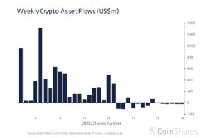 暗号資産ファンド、6週連続の流出超──2018年1月以来