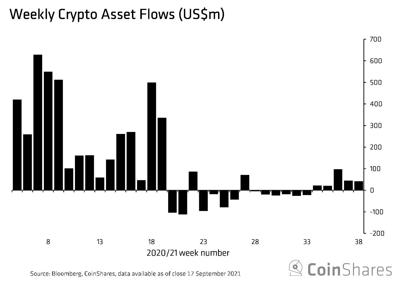 暗号資産ファンド、5週連続の流入超──流入総額は減少