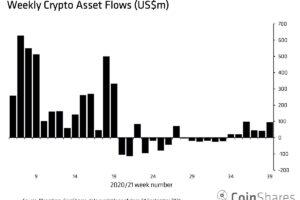 暗号資産ファンド、前週2倍の流入超──中国の影響はこれからか