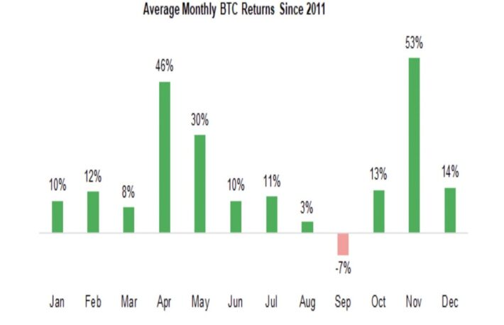 【市場動向】ビットコインは歴史的に弱い9月に突入、カルダノは史上最高値更新