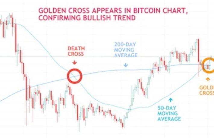 ビットコイン、ゴールデンクロスが出現