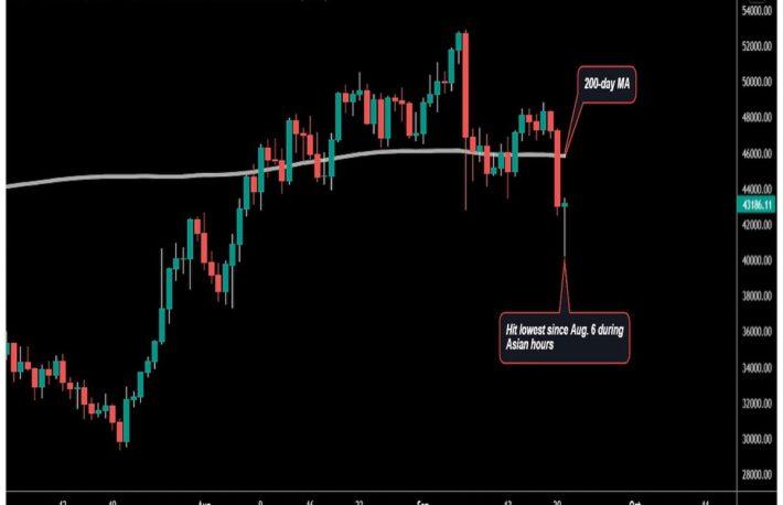 ビットコイン、21日早朝の安値から回復──市場の関心はFOMCに