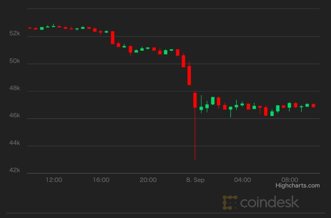 ビットコイン、下落──エルサルバドルは押し目買い