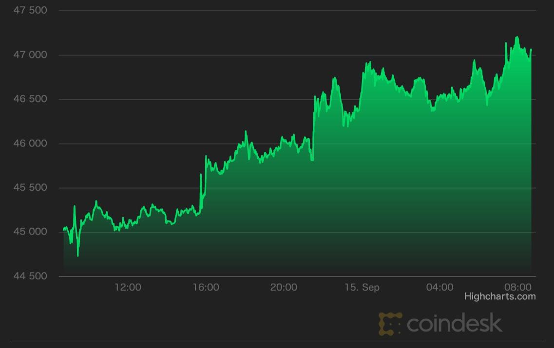 【市場動向】ビットコインは4万6000ドル回復、ソラナで障害