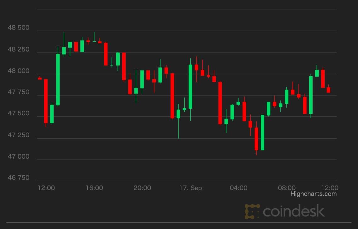 【市場動向】ビットコインは横ばい、アルトコインに勢い