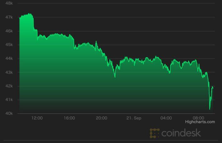 【市場動向】ビットコイン、4万2000ドル割れ──中国・恒大集団の破綻懸念で株価も下落