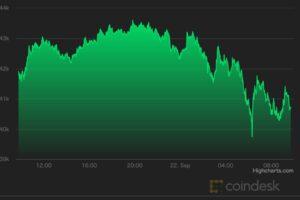 【市場動向】ビットコイン、4万ドル付近に──FOMC、オプション満期でボラティリティは高まる可能性