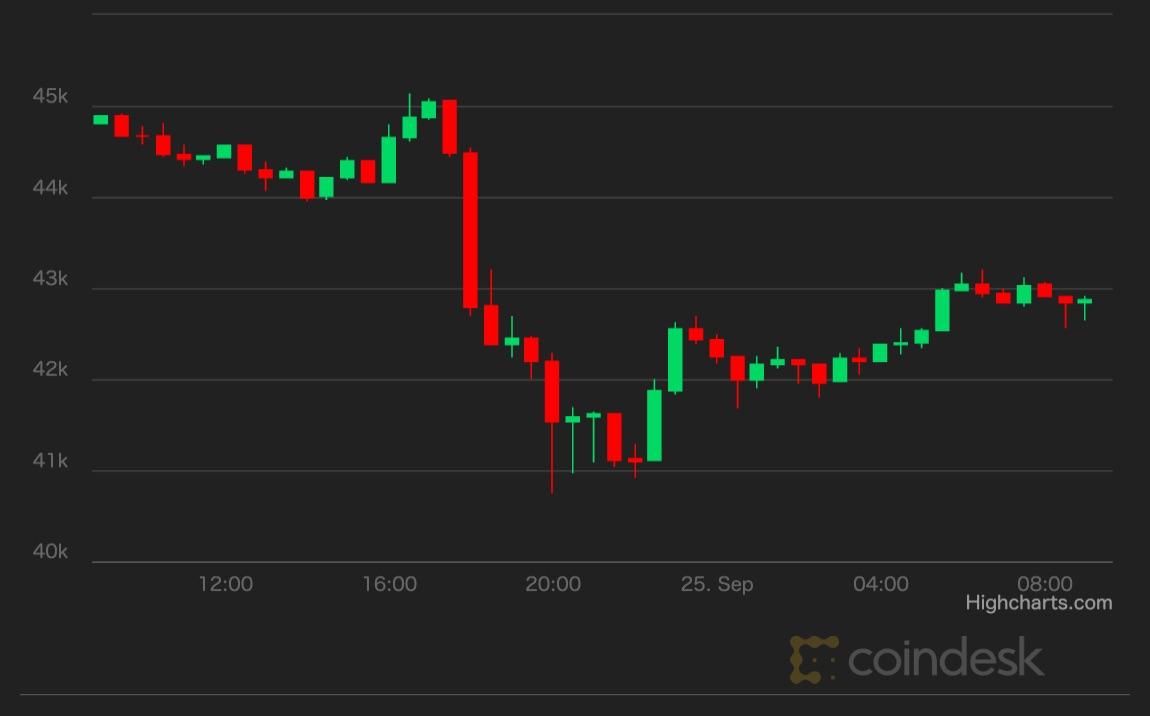 ビットコイン、一時4万1000ドルまで下落──中国、暗号資産を全面禁止【市場動向】