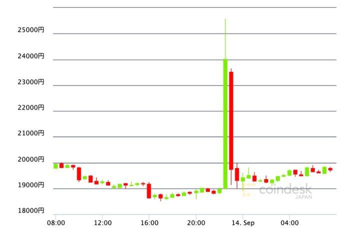 ライトコイン、偽プレスリリースで一時30%上昇