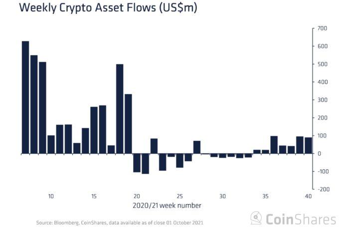 ビットコインへの信頼回復傾向──暗号資産ファンド、7週連続の流入超