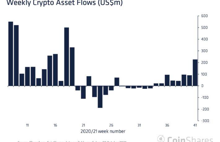 暗号資産ファンド、前週の2倍以上の流入超──ビットコインファンドがけん引